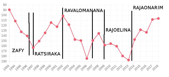 corrélation entre régime politique et classement FIFA de l'équipe masculine de Football à Madagascar